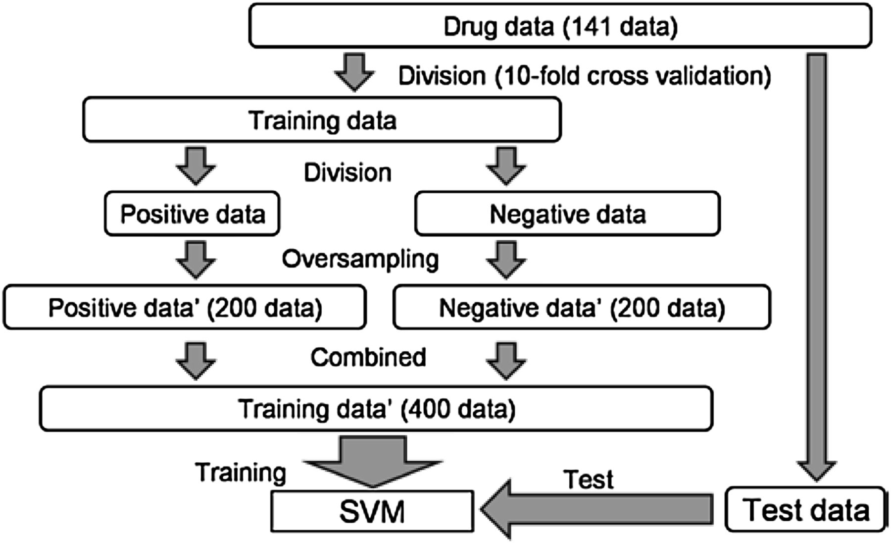 In Silico Prediction of Major Drug Clearance Pathways by Support