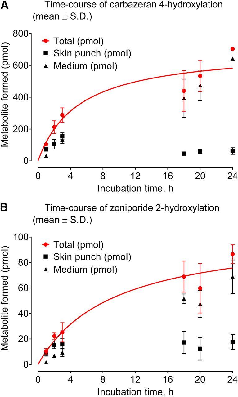 Aldehyde Oxidase Activity in Fresh Human Skin | Drug