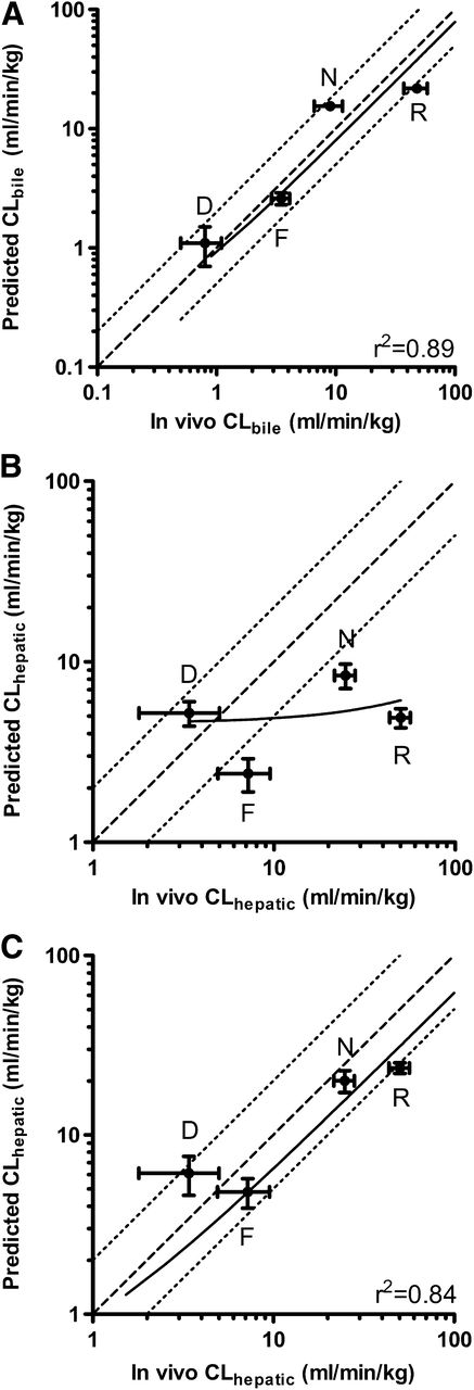 Prediction of In Vivo Rat Biliary Drug Clearance from an In