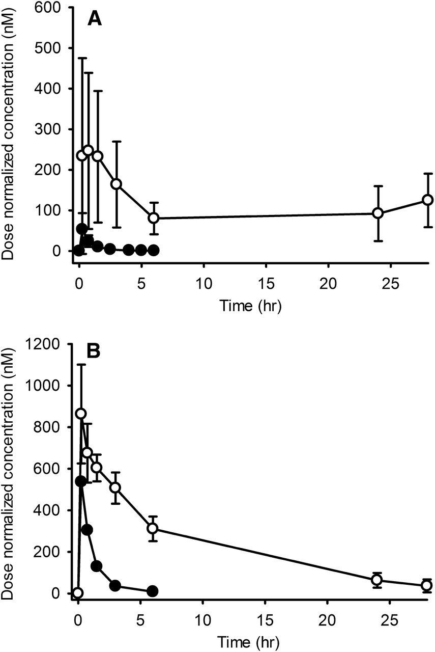 1 Aminobenzotriazole Modulates Oral Drug Pharmacokinetics