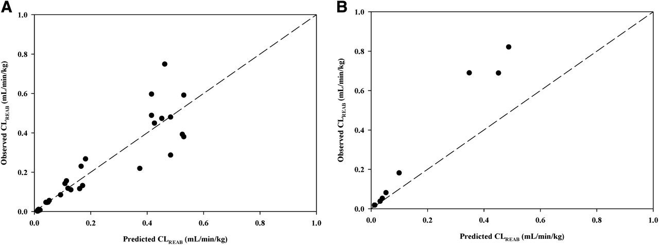 quantitative structure pharmacokinetic relationship