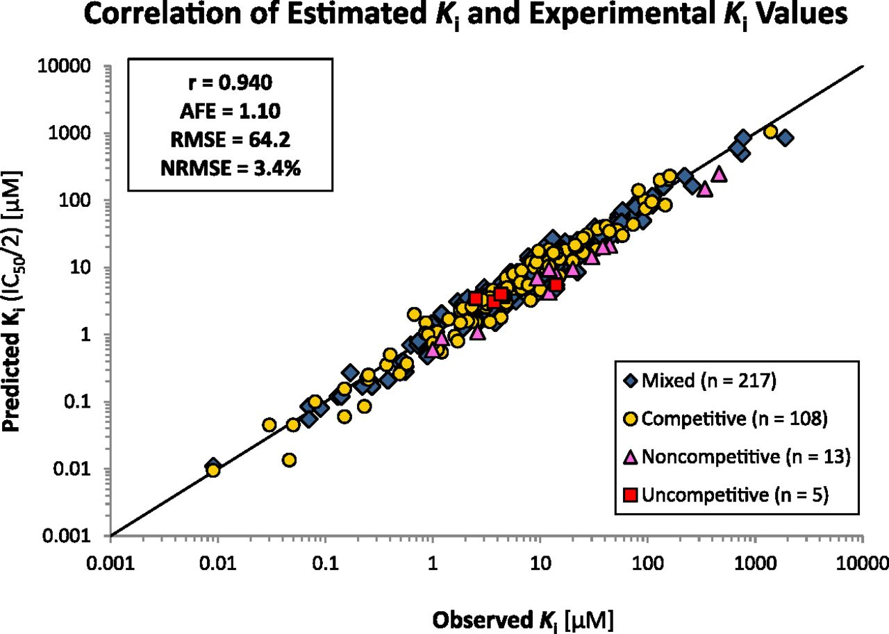 The Reliability of Estimating Ki Values for Direct