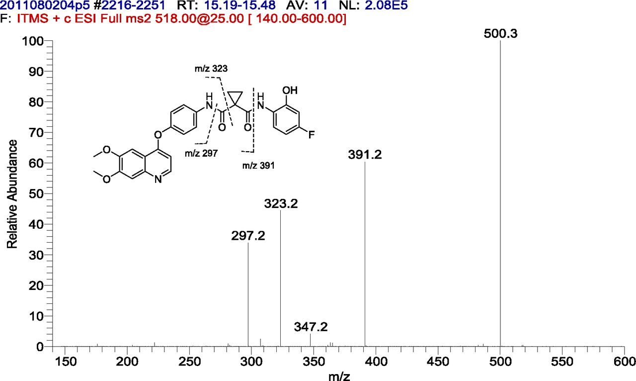 Metabolism And Disposition Of Cabozantinib In Healthy Male Goon Excellent Dry Nb 48 Download Figure