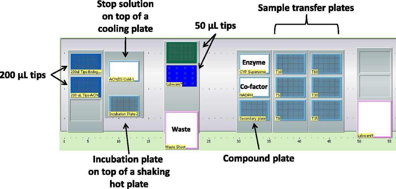 Autosampler stability fdating