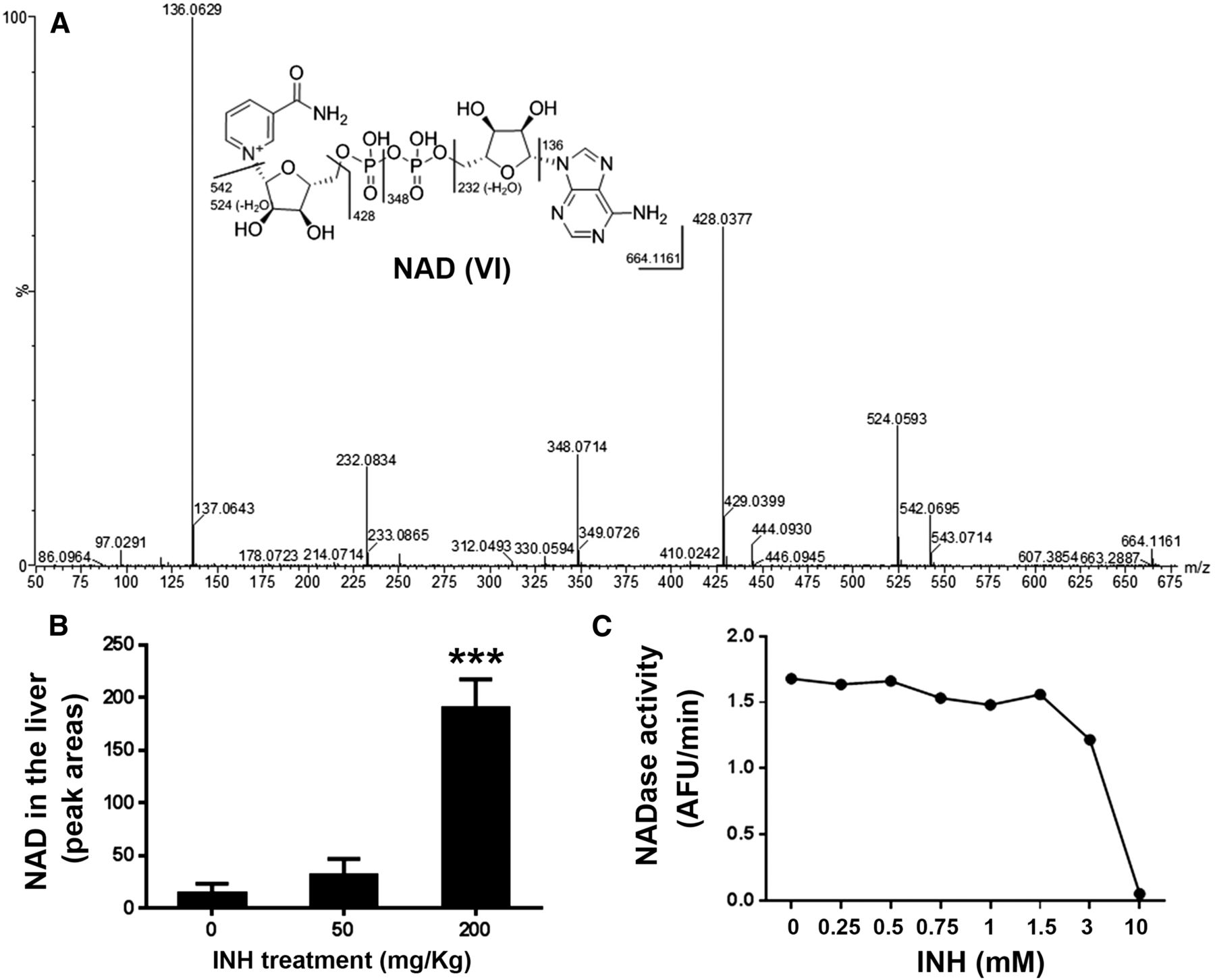 A High Dose Of Isoniazid Disturbs Endobiotic Homeostasis In Mouse Liver