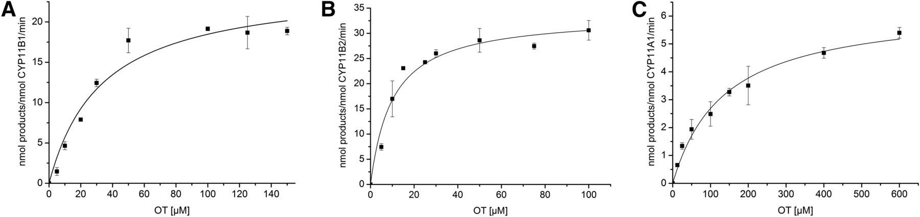 steroid conversion ratio