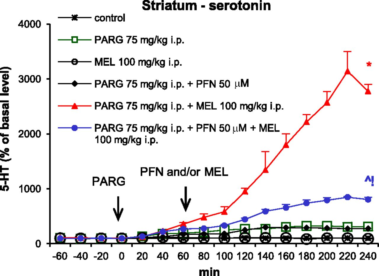 Melatonin Supports CYP2D-Mediated Serotonin Synthesis in the
