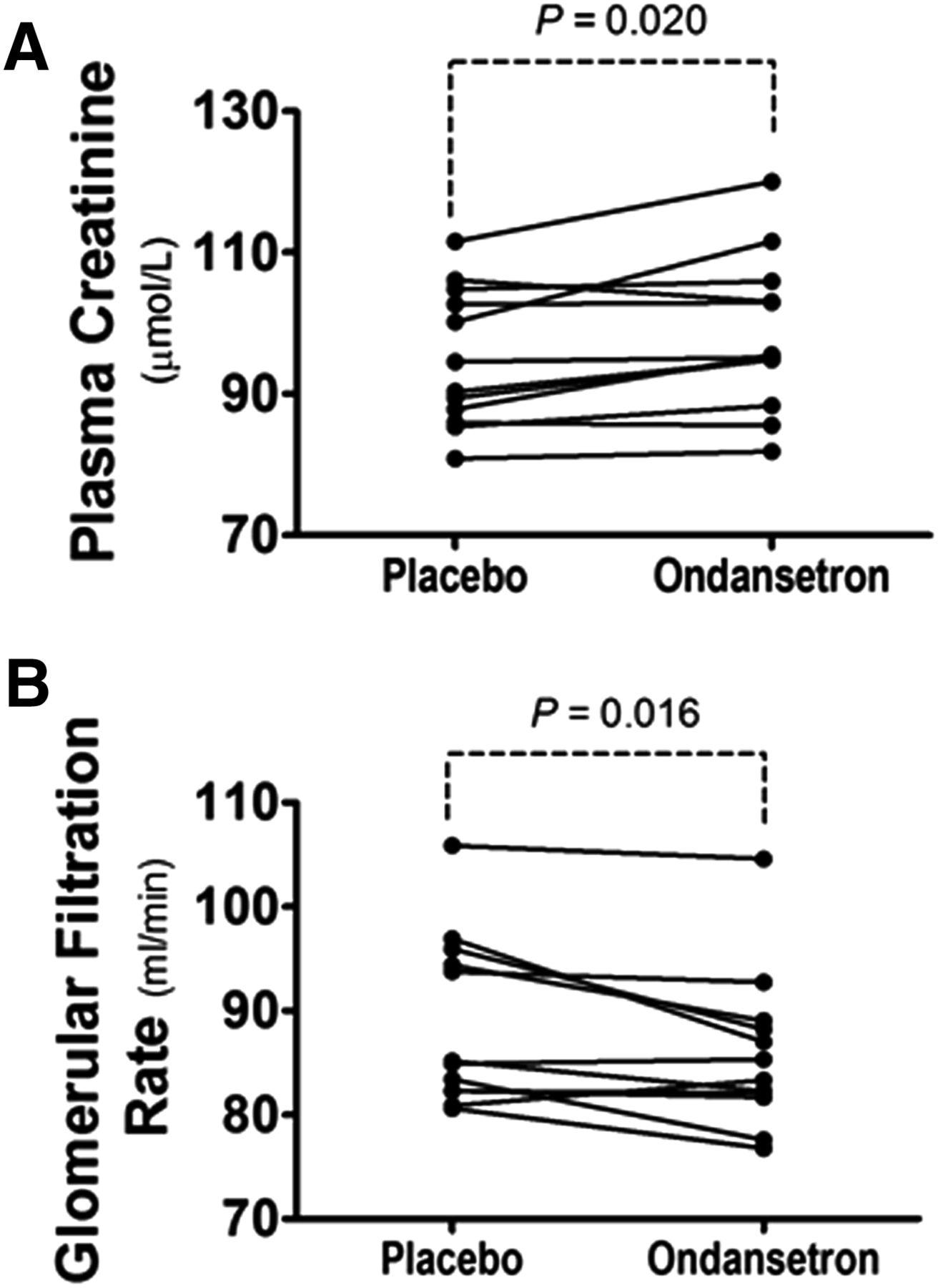Effect of Ondansetron on Metformin Pharmacokinetics and