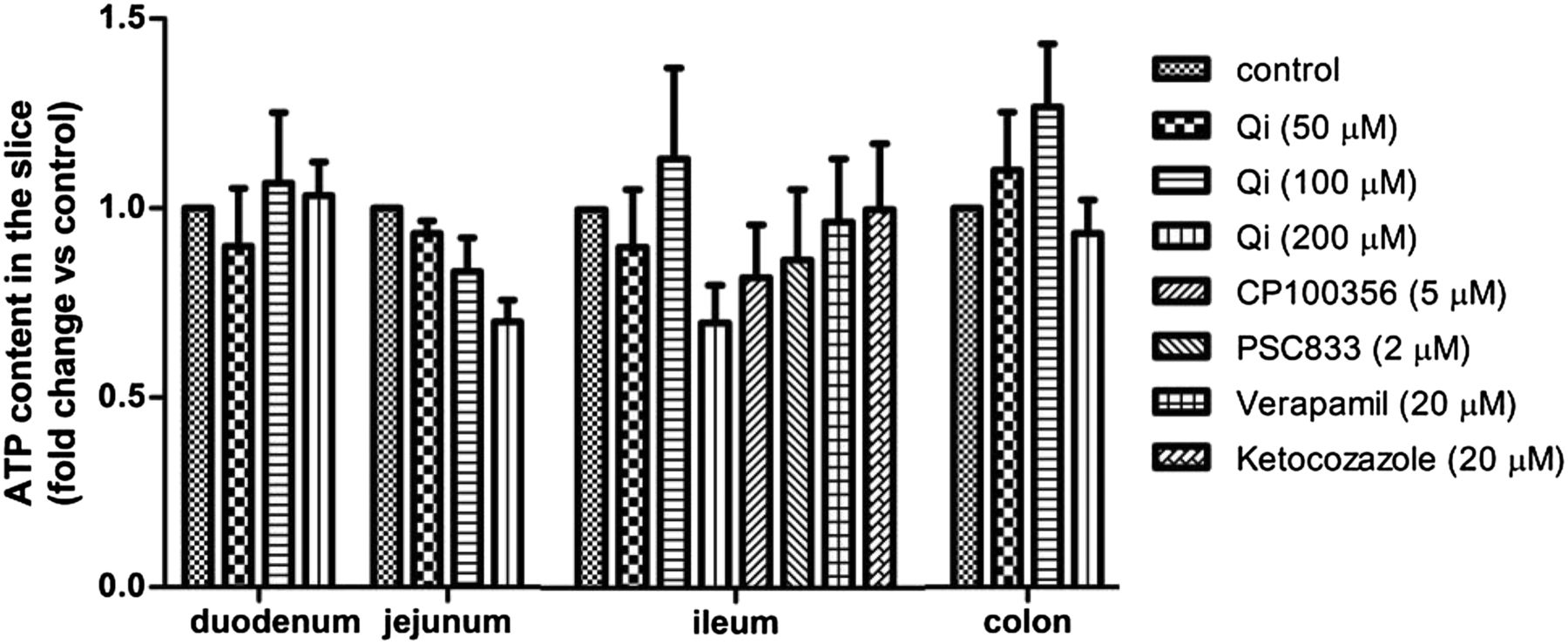 the consequence of drug u2013drug interactions influencing the interplay between p
