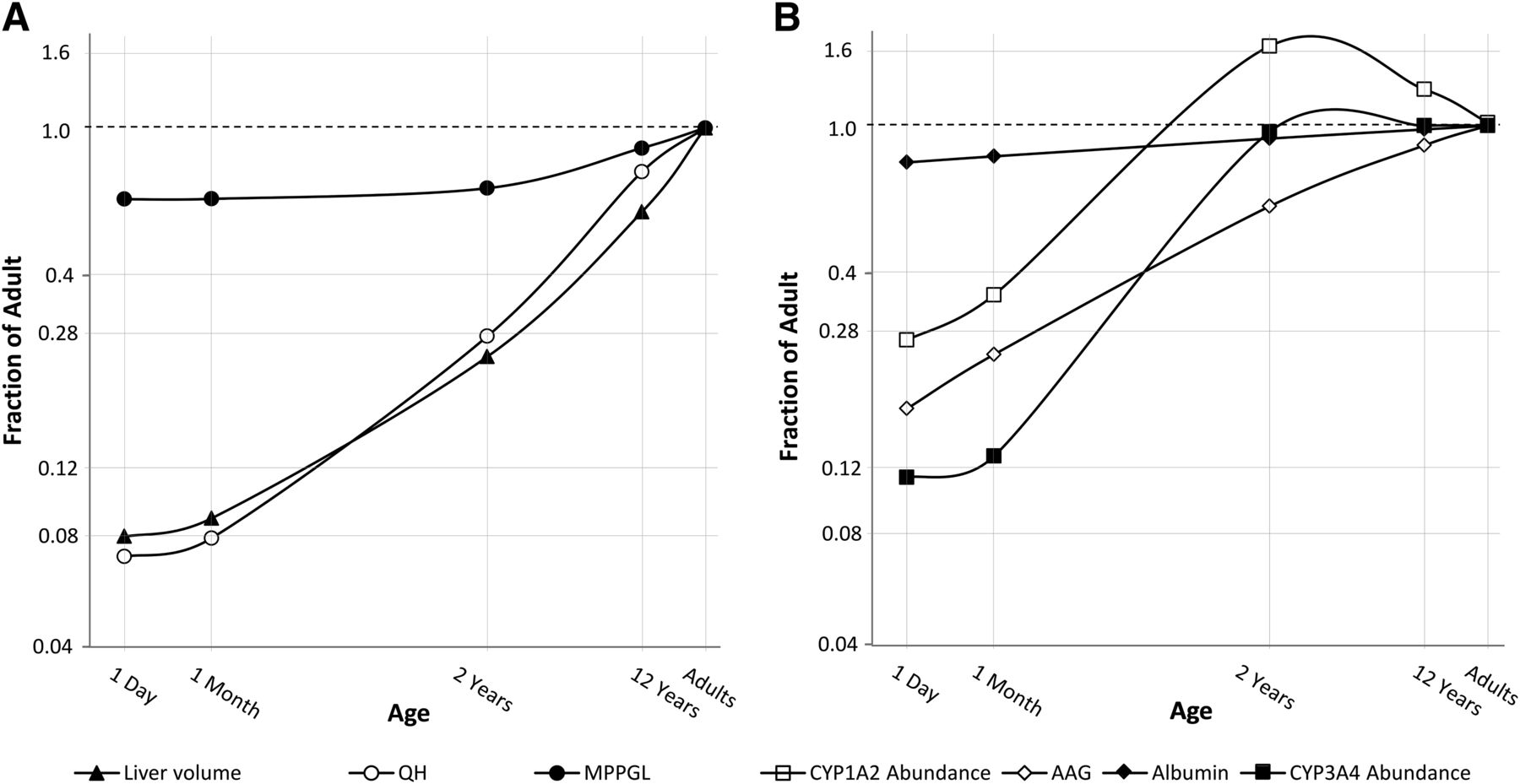 Considering Age Variation When Coining Drugs As High Versus Low
