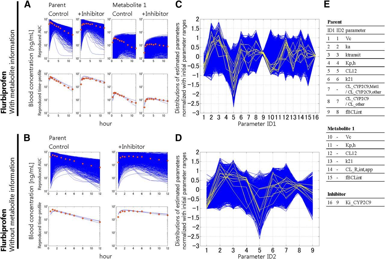 Accurate Estimation of In Vivo Inhibition Constants of