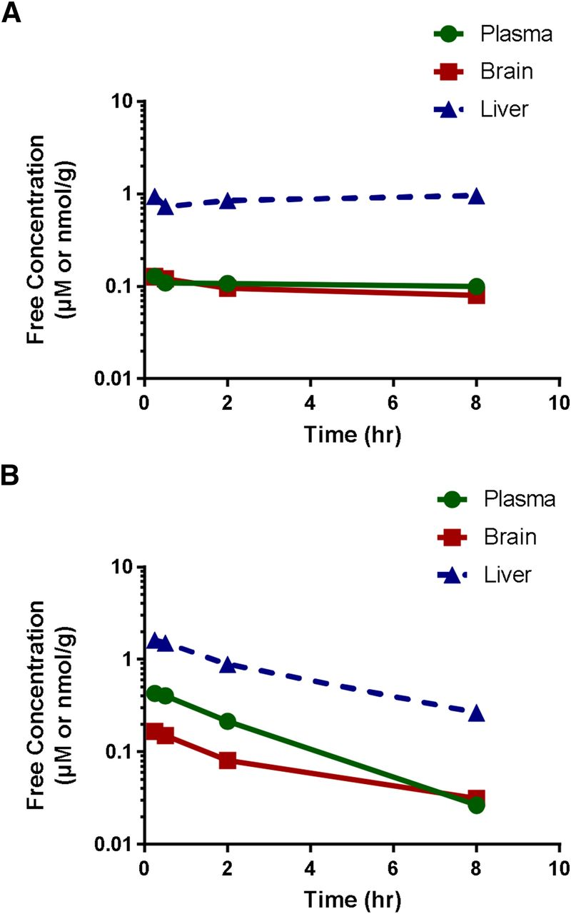 Investigating The Impact Of Albumin On The Liver Uptake Of Pitavastatin And Warfarin In Nagase Analbuminemic Rats Drug Metabolism Disposition