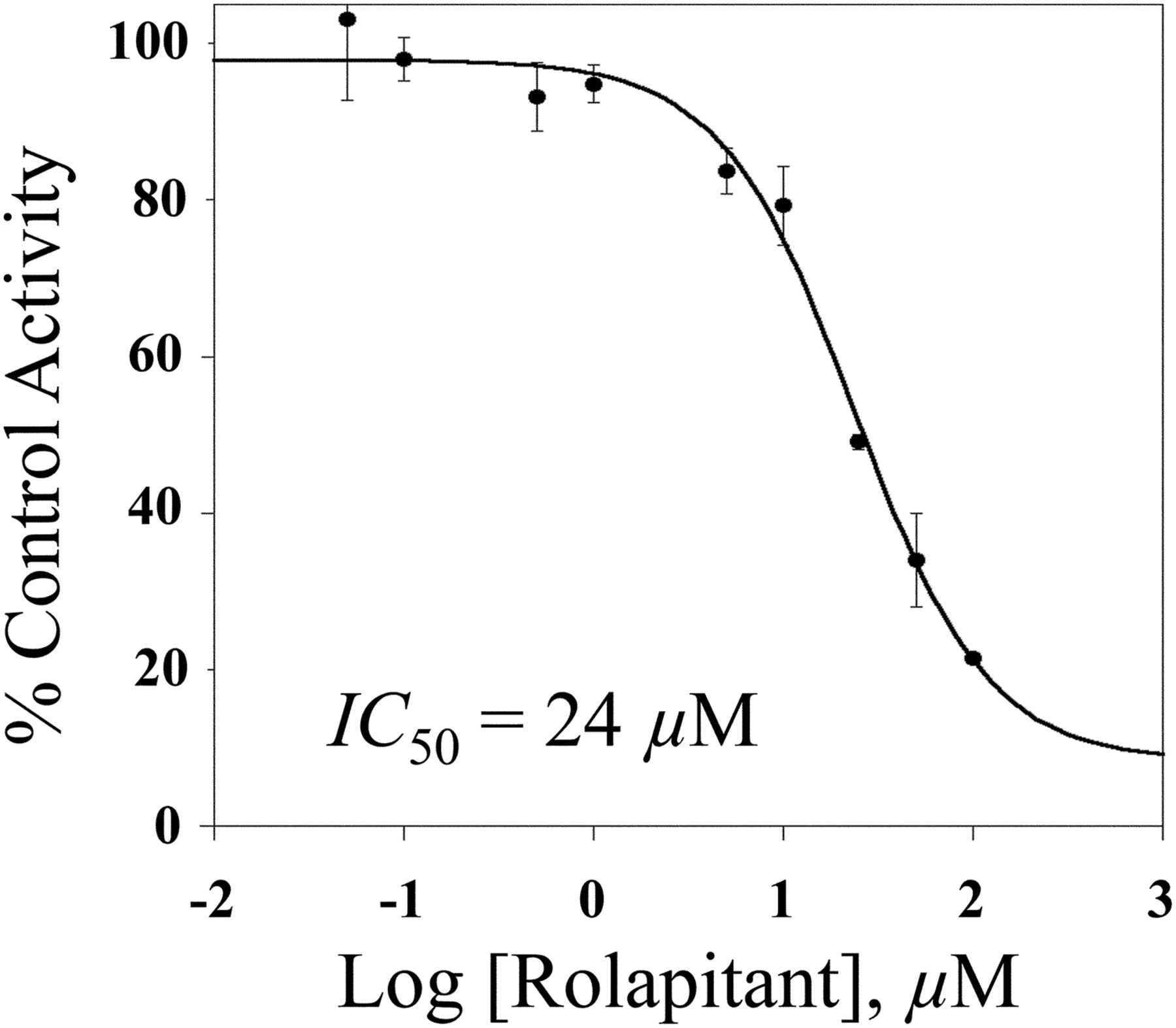 Rolapitant Is a Reversible Inhibitor of CYP2D6   Drug Metabolism