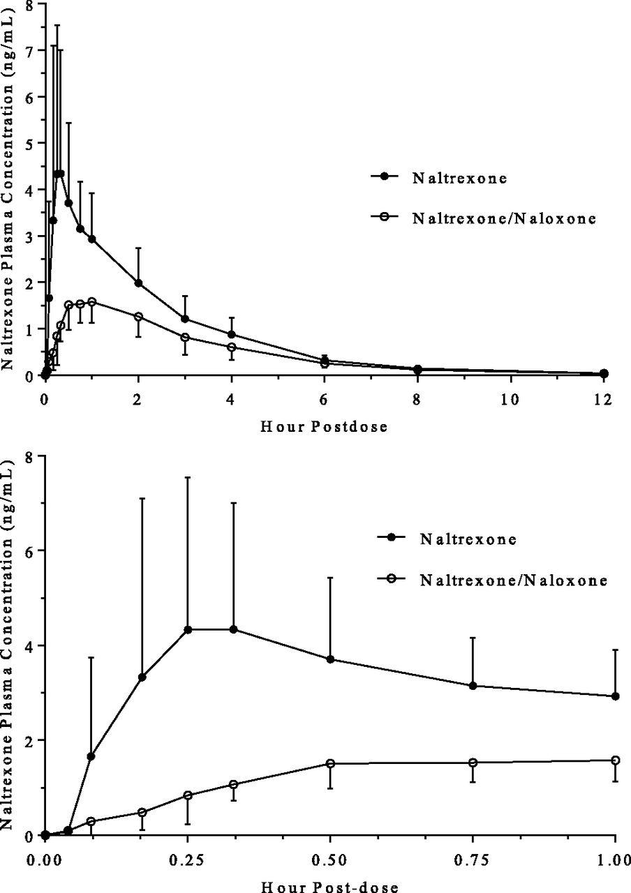 Pharmacokinetic Interaction between Naloxone and Naltrexone