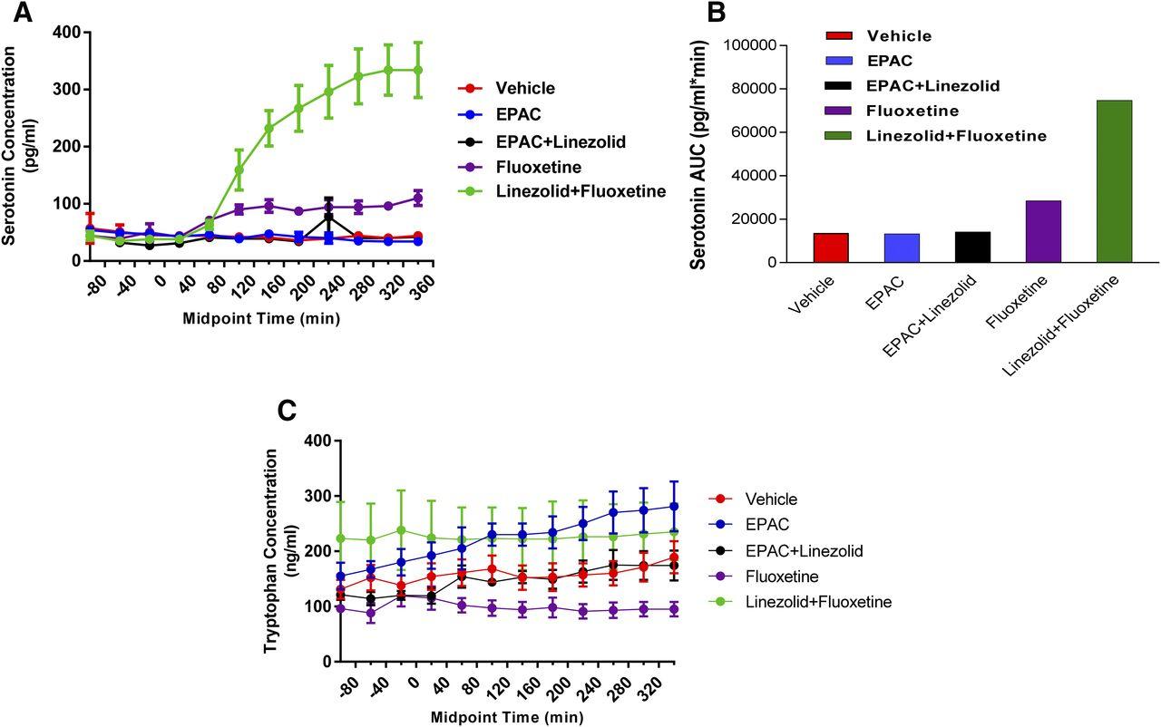 Effects of Epacadostat on Brain Extracellular Fluid