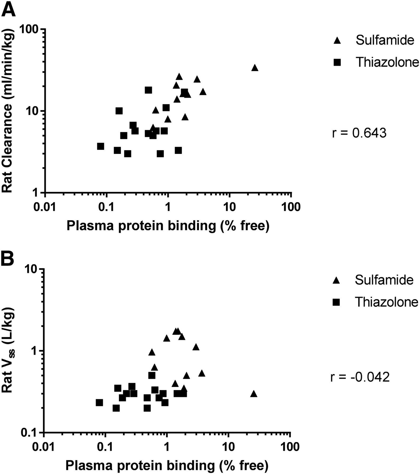 Plasma Protein Binding As An Optimizable Parameter For