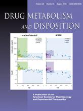 Drug Metabolism and Disposition: 38 (8)