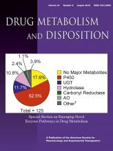 Drug Metabolism and Disposition: 44 (8)