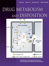 Drug Metabolism and Disposition: 45 (12)