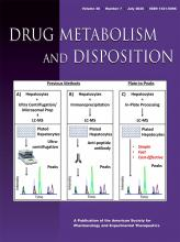 Drug Metabolism and Disposition: 48 (7)