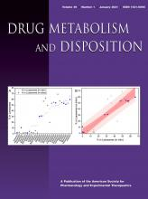 Drug Metabolism and Disposition: 49 (1)